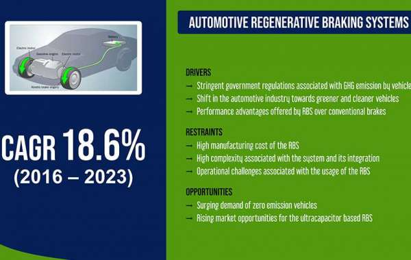 Automotive Regenerative Braking Systems Market to Garner $18,228.3 Million by 2023 at 16.5% CAGR, Report Says