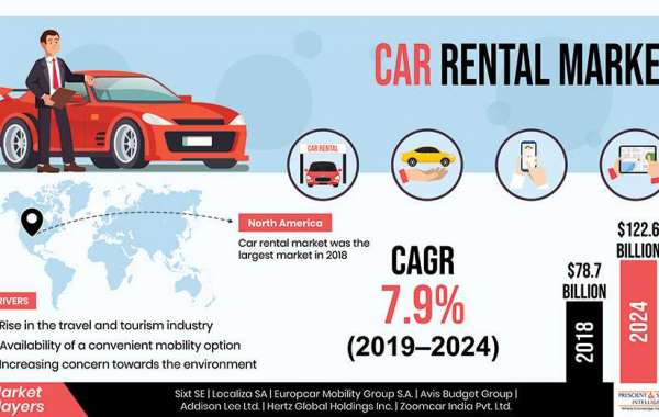 Car Rental Business Scope - Research Analysis by P&S Intelligence