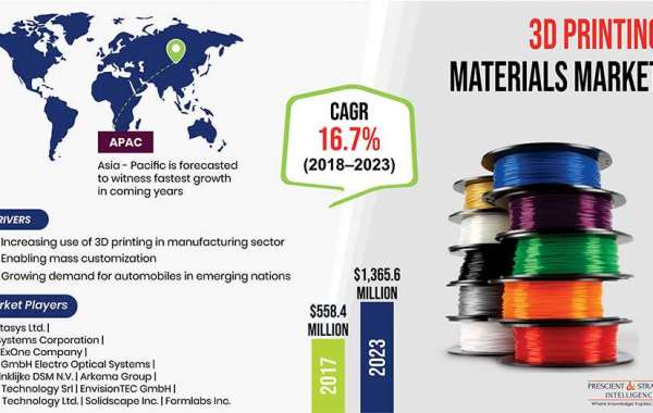 What are the major catalysts for the 3D Printing materials market and their impact during the forecast period ?