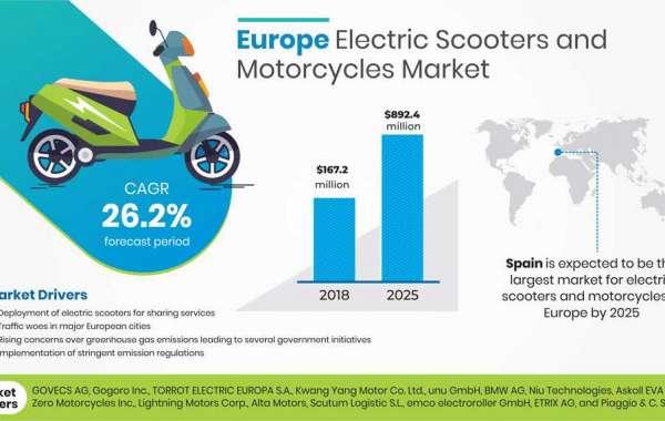 Europe Electric Two Wheeler Market  2020 Business Revenue Forecast