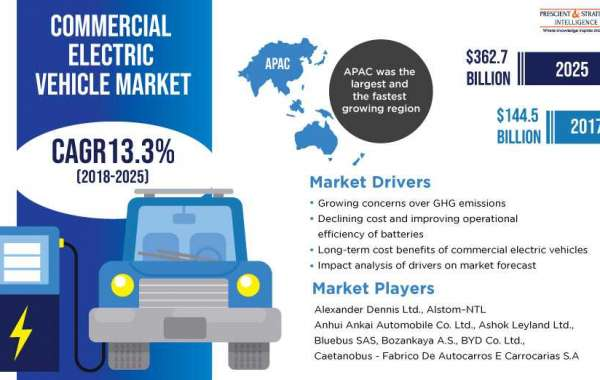 Electric Commercial Vehicle Market Demand Globally - Research Report 2020