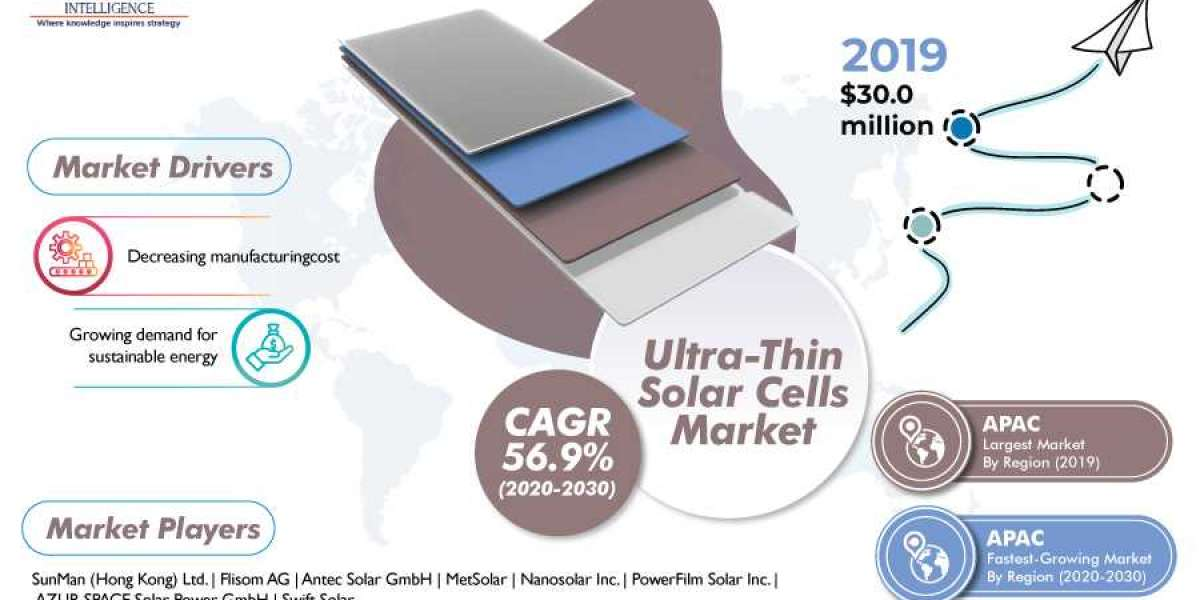 How is Reduction in Price of Solar Energy Driving Ultra-Thin Solar Cells Market?