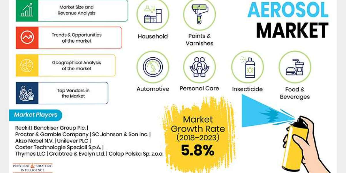 How is Growing Personal Care Industry Driving Aerosol Market?