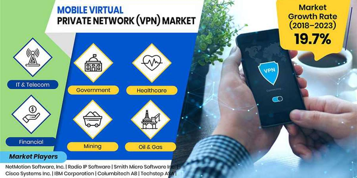 Mobile Virtual Private Network Market Analysis by Manufacturers, Regions size and Forecast up to 2023