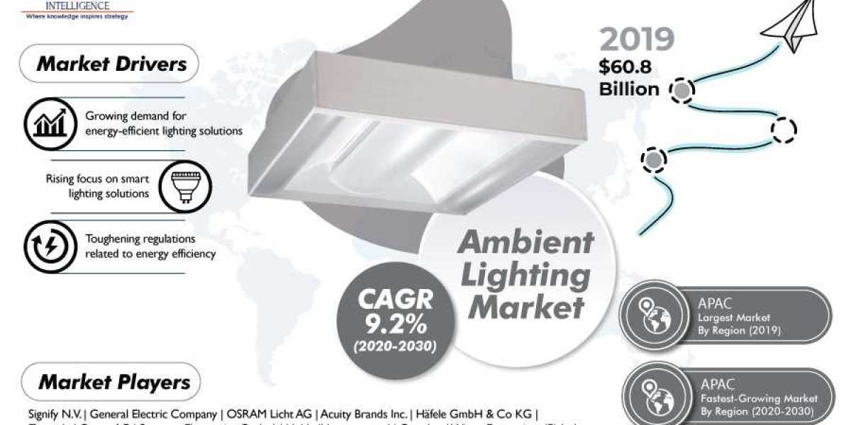 Ambient Lighting Market Dynamics Trends, Segmentation, Key Players, Application And Forecast