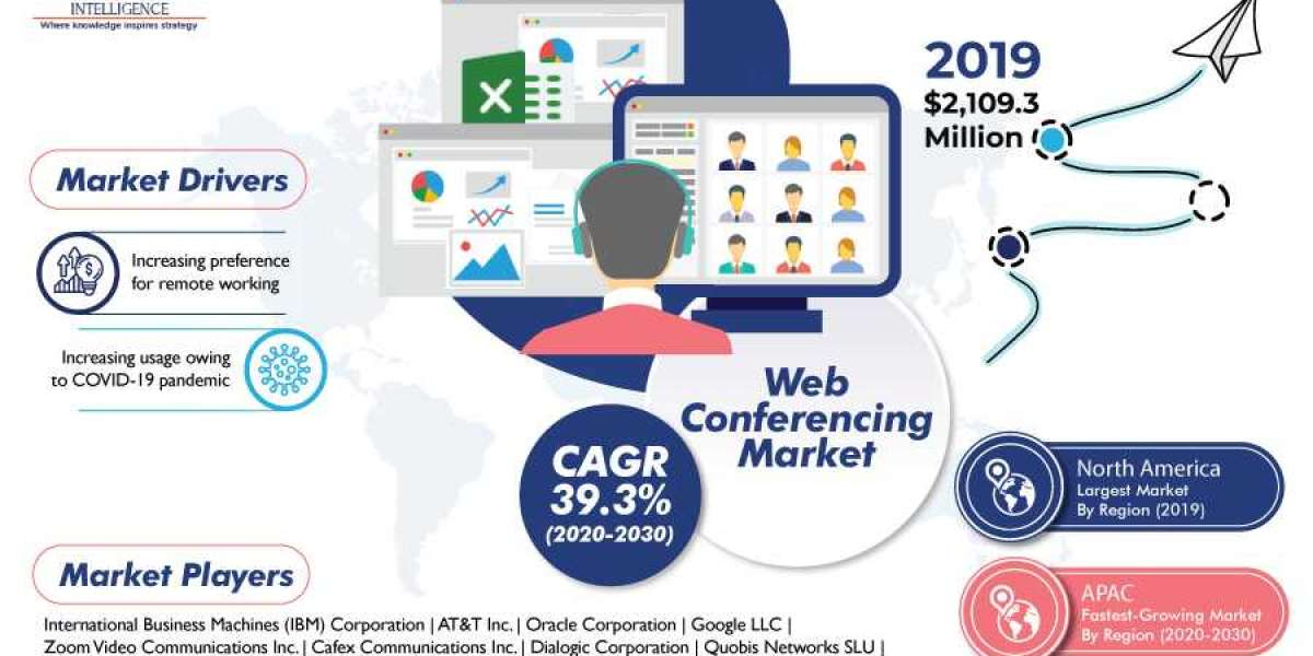 Business Impacts of COVID-19 on Web Conferencing Market | Strategies of Major Industry Competitors
