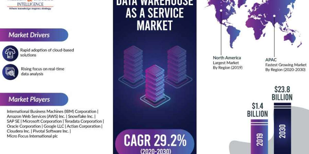 Use of Hybrid Cloud Trending in Data Warehouse as a Service Market