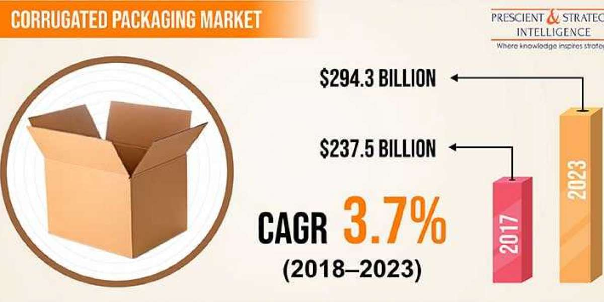 Corrugated Packaging: Eco-Friendly Alternative to Conventional PackagingCorrugated Packaging Market
