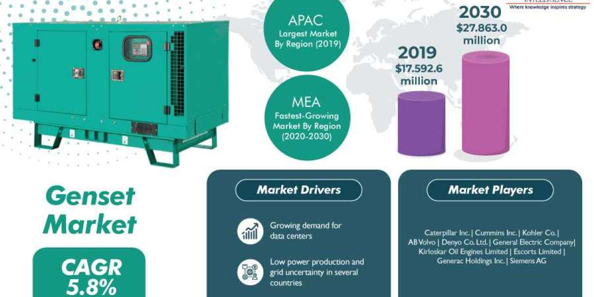 Expanding Construction Industry Positively Impacting the Demand for Gensets