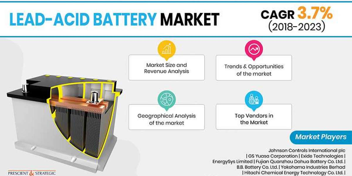 How is Adoption of Electric Vehicles Driving Demand for Lead–Acid Batteries?