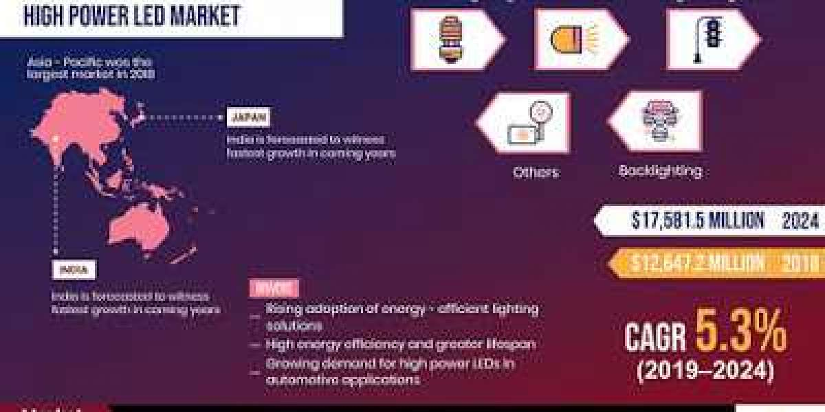 High Power LED Market Revolutionary Trends, Future Potential and Revenue Estimation in Industry Statistics