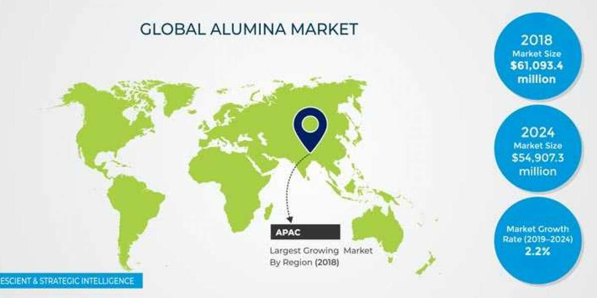 Why is Production of Alumina High in Asia-Pacific?