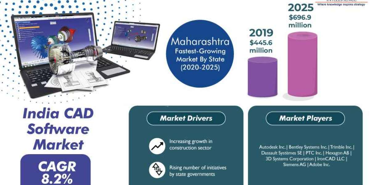India CAD Software Market Competitive Landscape, Insights by Geography, and Growth Opportunity