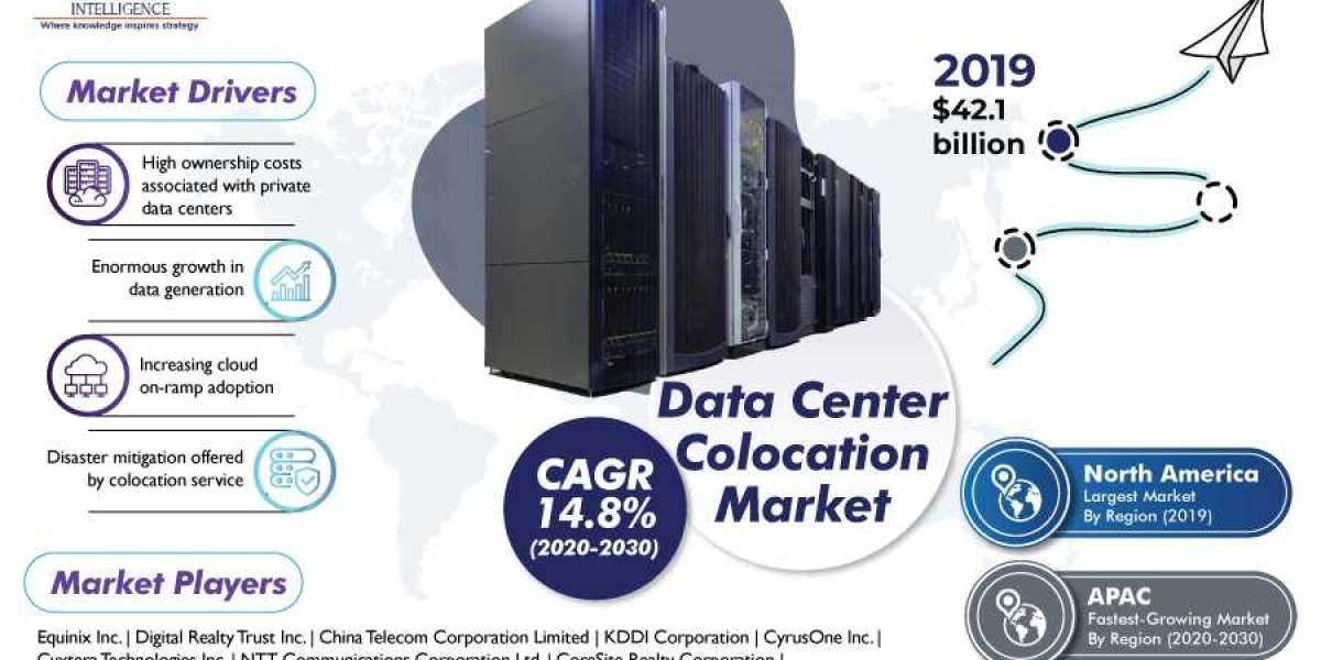 COVID-19 Business Impact on Data Center Colocation Market Growth Opportunities, Market Share & Trends