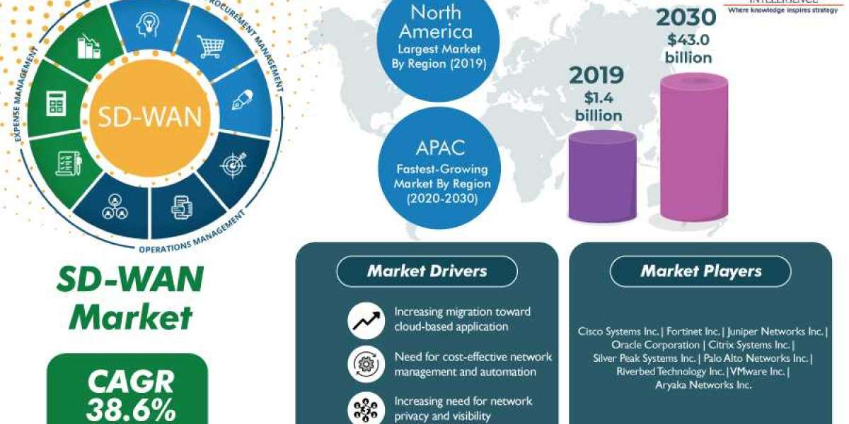 SD-WAN Market - Pre & Post COVID-19 Impact Analysis, Key Players and Growth Analysis