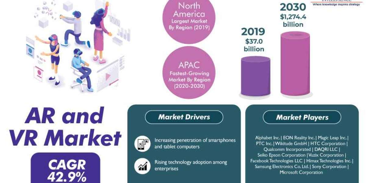 COVID-19 Impact Analysis on AR and VR Market Insights on Strategies of Key Players