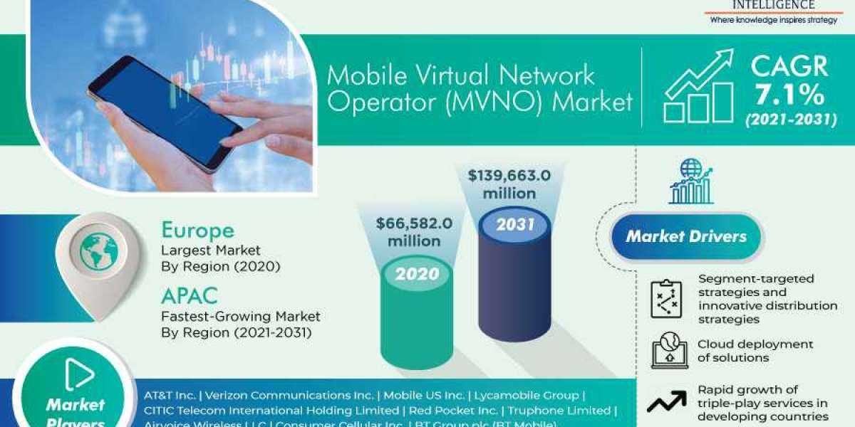 MVNO Market Outlook By Size, Demand Status Of Type, Applications And Future Forecast