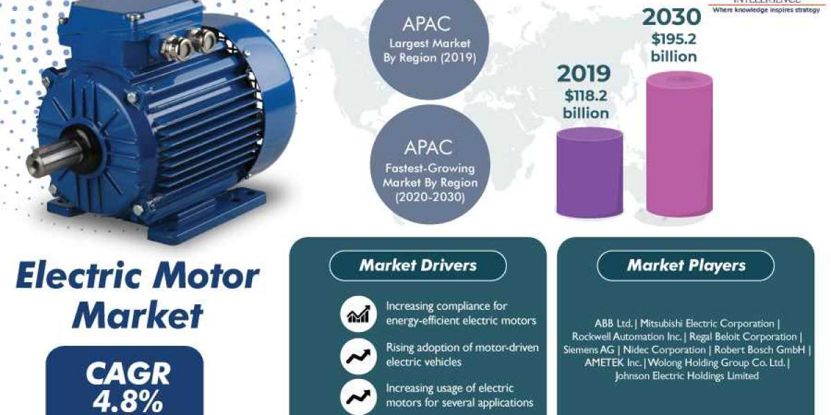 Electric Motor Market Provides Detailed Insight by Trends, Challenges, Opportunities, and Competitive Analysis