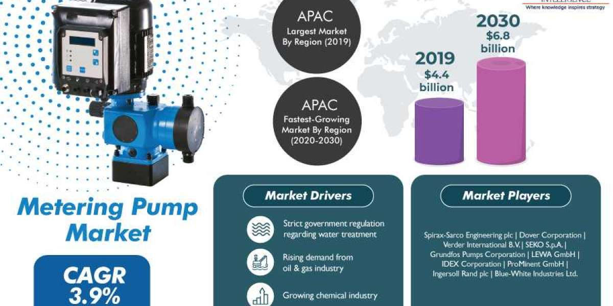 Metering Pump Market Drivers, Restraints, Opportunities, and Trends in Coming Years