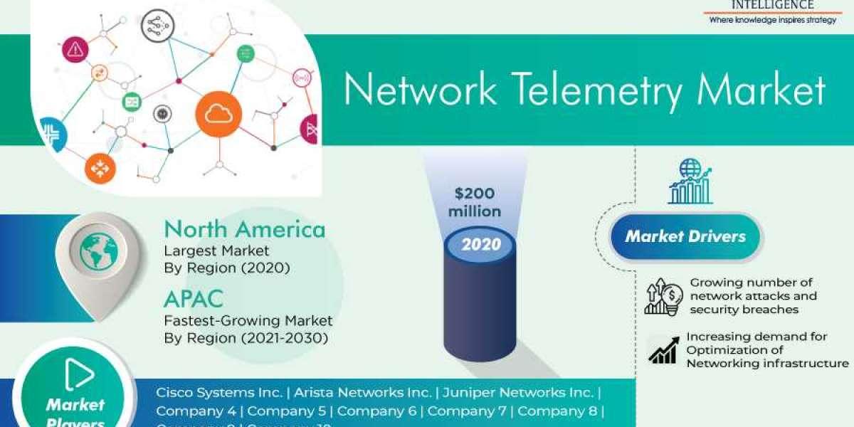 Network Telemetry Market Recent Trends, Developments, Challenges and Opportunities