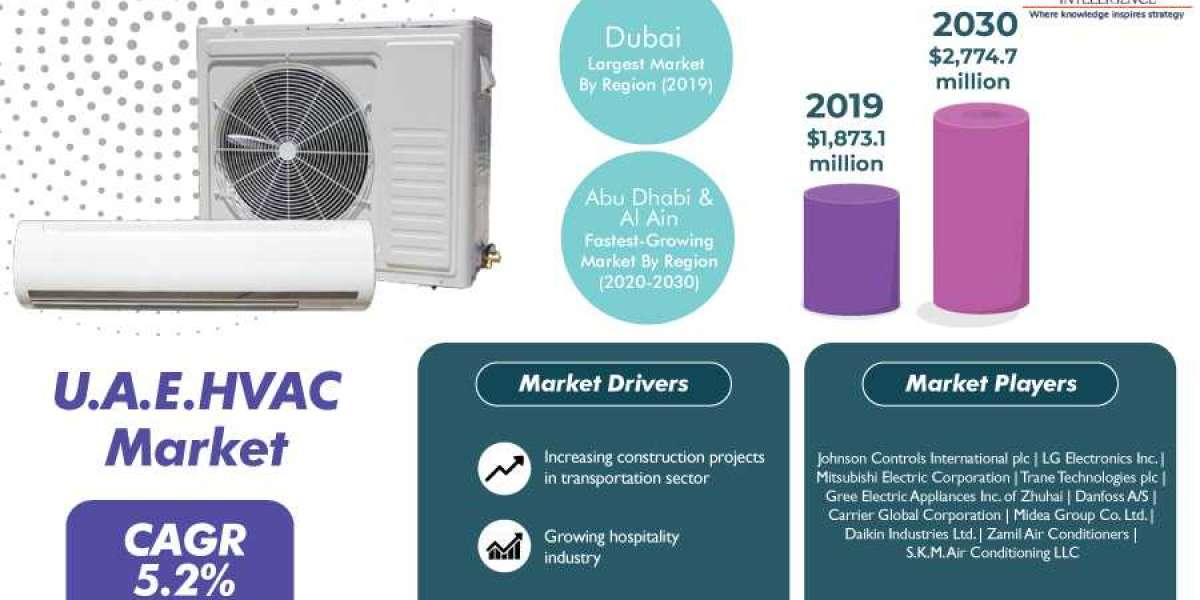 U.A.E. HVAC Market Quantitative Analysis, Current and Future Trends
